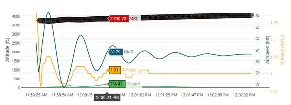 Debrief Graph with spot measurements
